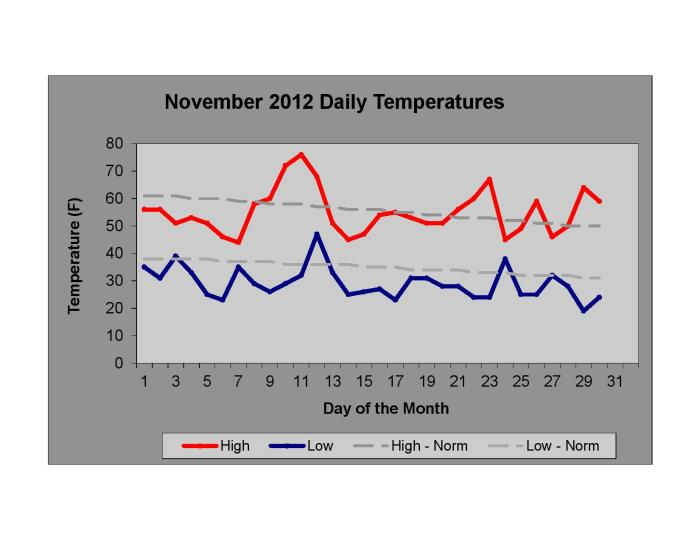 November 2012 Daily Temperatures